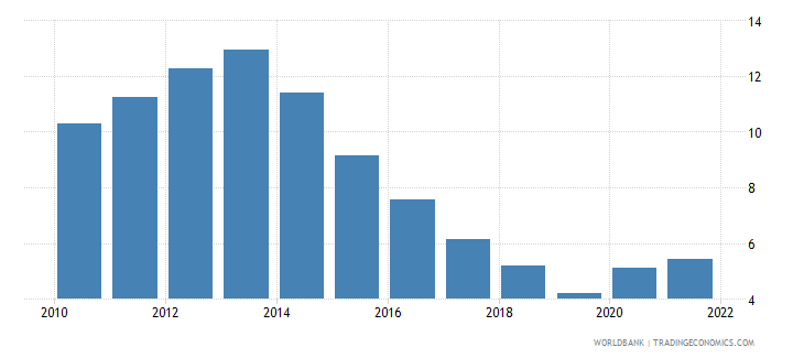 bulgaria unemployment total percent of total labor force wb data