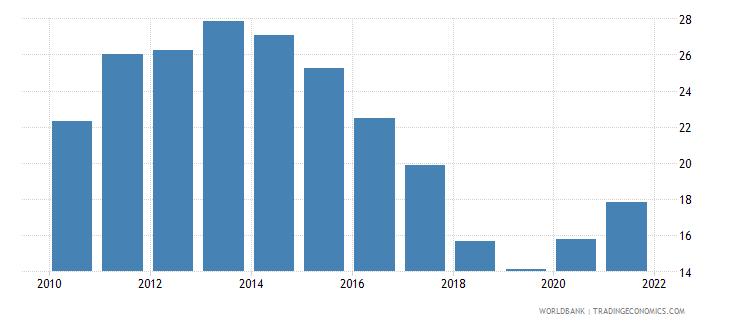bulgaria unemployment with basic education female wb data