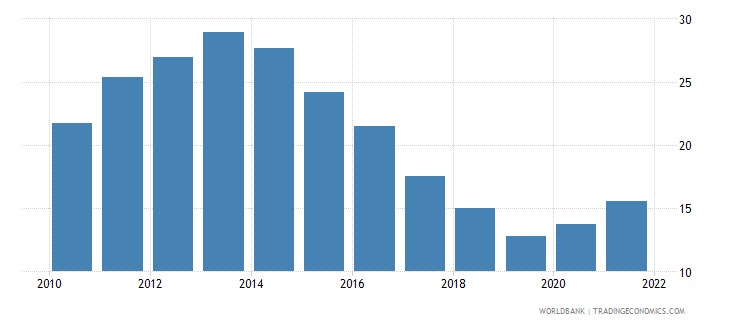 bulgaria unemployment with basic education percent of total unemployment wb data