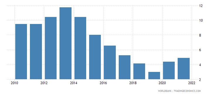bulgaria unemployment with intermediate education female wb data