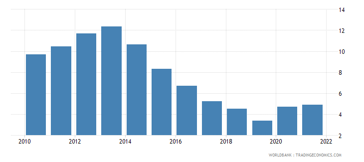 bulgaria unemployment with intermediate education percent of total unemployment wb data
