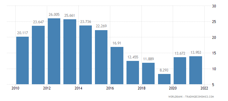 bulgaria unemployment youth female percent of female labor force ages 15 24 wb data