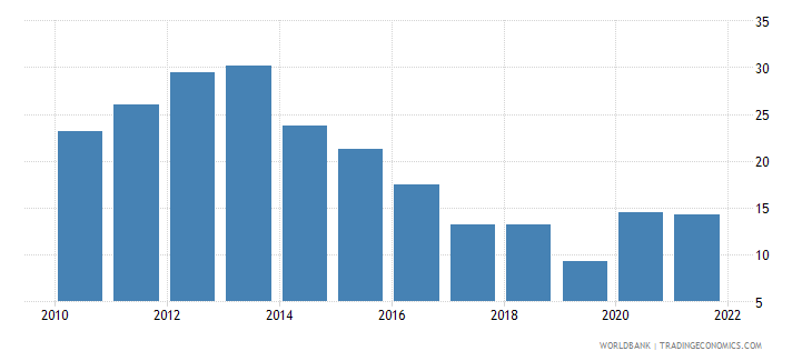 bulgaria unemployment youth male percent of male labor force ages 15 24 wb data