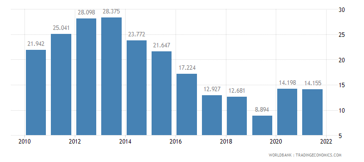 bulgaria unemployment youth total percent of total labor force ages 15 24 wb data