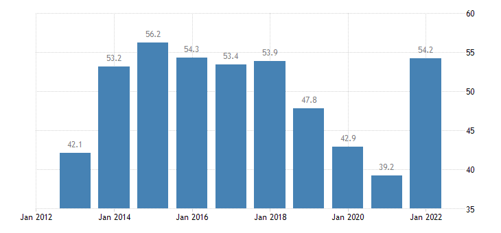 bulgaria unit labour cost performance related to the euro area eurostat data