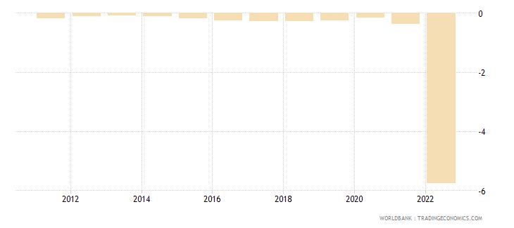 bulgaria urban population growth annual percent wb data