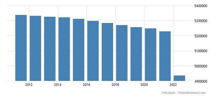 bulgaria urban population wb data
