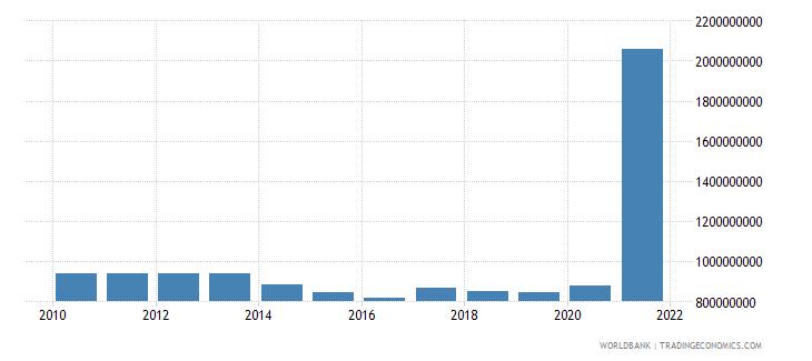 bulgaria use of imf credit dod us dollar wb data