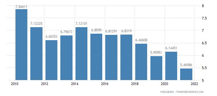 bulgaria vulnerable employment female percent of female employment wb data