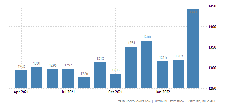 Bulgaria Average Monthly Wages in Manufacturing