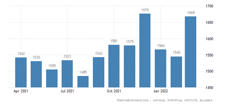 Bulgaria Average Monthly Wages