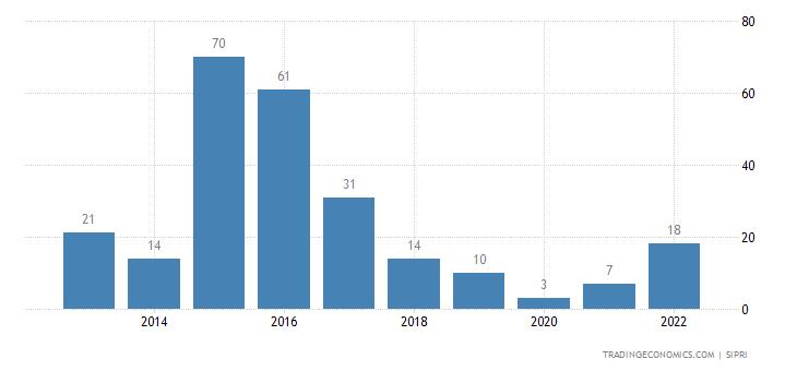 Bulgaria Weapons Sales