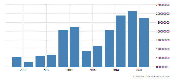 bulgaria workers remittances and compensation of employees paid us dollar wb data