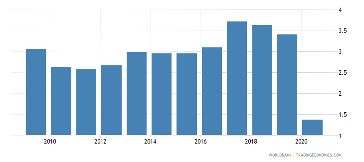 bulgaria workers remittances and compensation of employees received percent of gdp wb data
