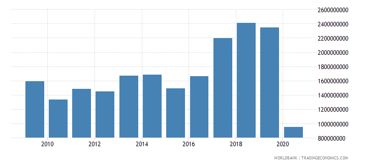 bulgaria workers remittances and compensation of employees received us dollar wb data