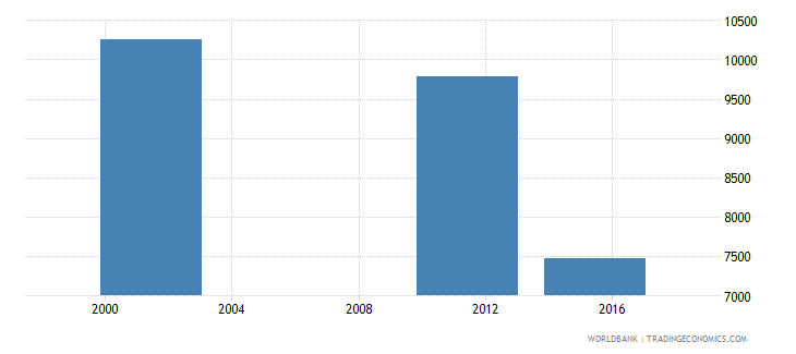 bulgaria youth illiterate population 15 24 years female number wb data