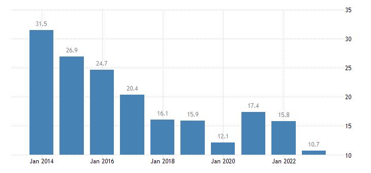 bulgaria youth unemployment rate eurostat data