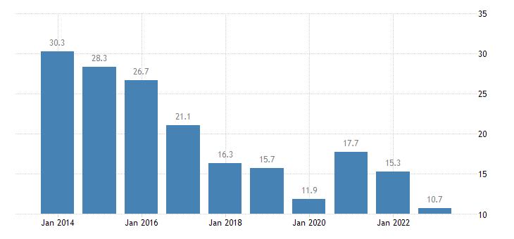 bulgaria youth unemployment rate females eurostat data