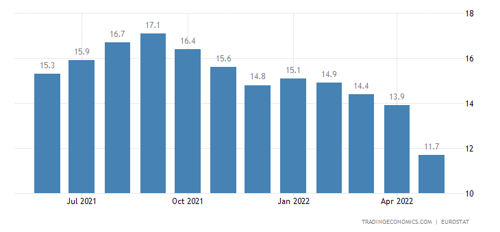 Bulgaria Youth Unemployment Rate