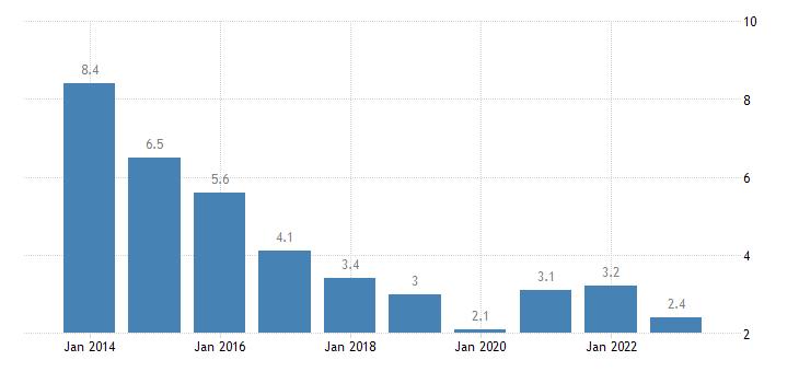 bulgaria youth unemployment ratio 15 24 eurostat data