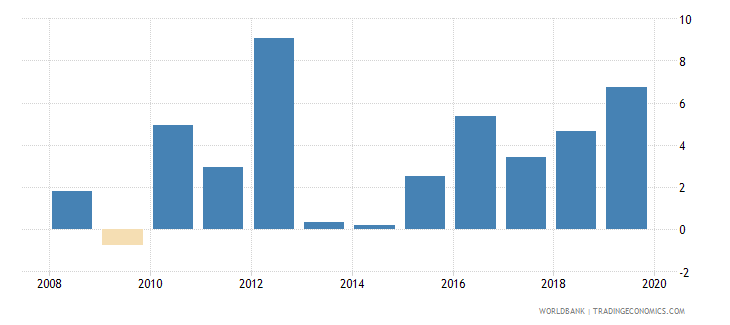burkina faso adjusted net national income per capita annual percent growth wb data