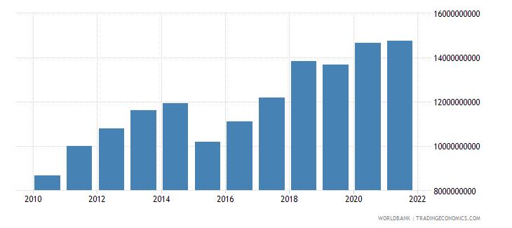 burkina faso adjusted net national income us dollar wb data
