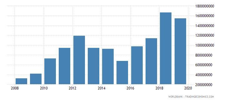 burkina faso adjusted net savings excluding particulate emission damage us dollar wb data