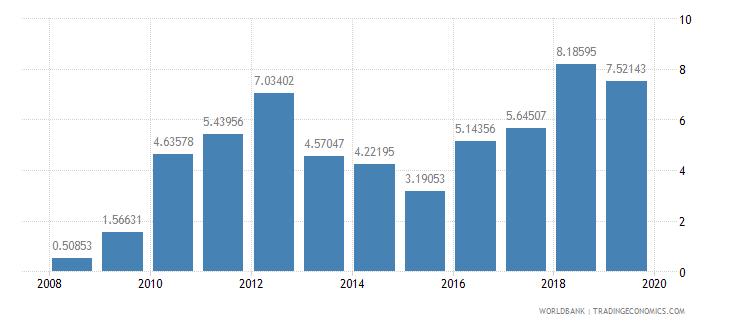 burkina faso adjusted net savings including particulate emission damage percent of gni wb data