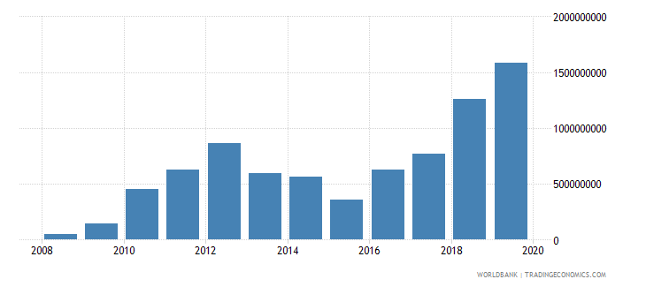 burkina faso adjusted net savings including particulate emission damage us dollar wb data