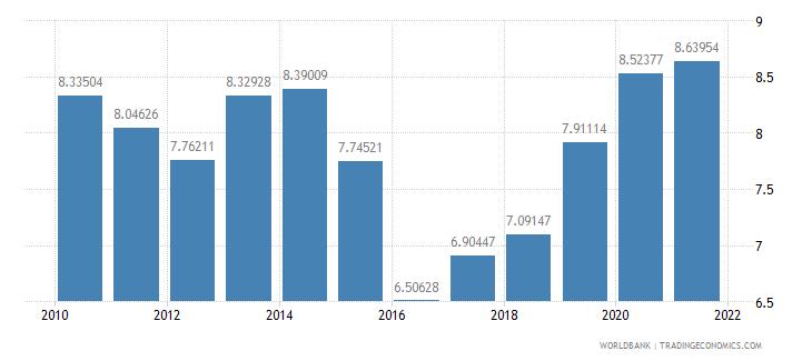 burkina faso adjusted savings consumption of fixed capital percent of gni wb data