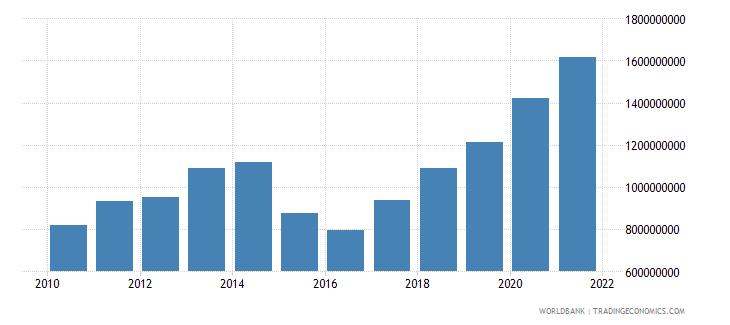 burkina faso adjusted savings consumption of fixed capital us dollar wb data