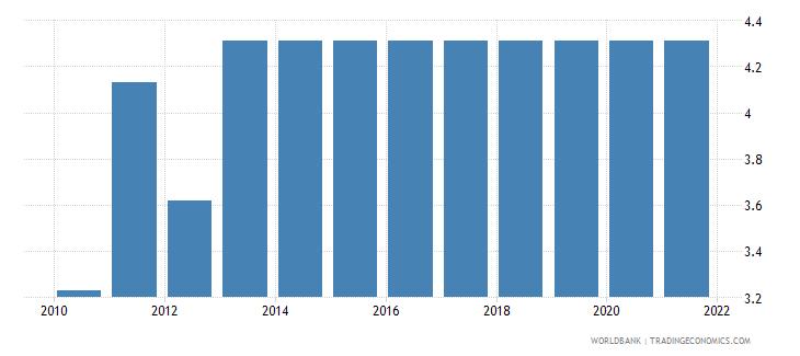 burkina faso adjusted savings education expenditure percent of gni wb data