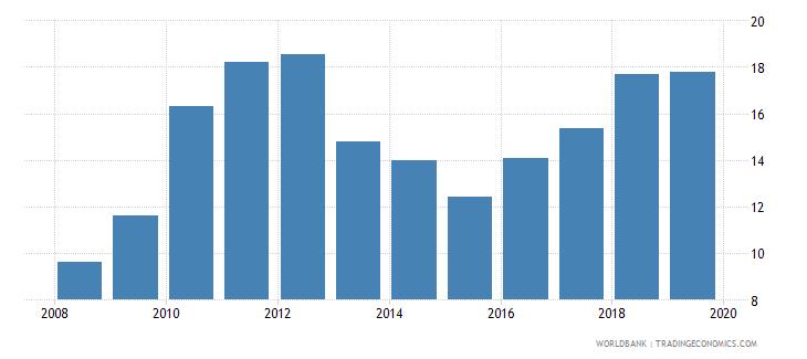 burkina faso adjusted savings gross savings percent of gni wb data