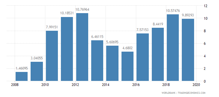 burkina faso adjusted savings net national savings percent of gni wb data
