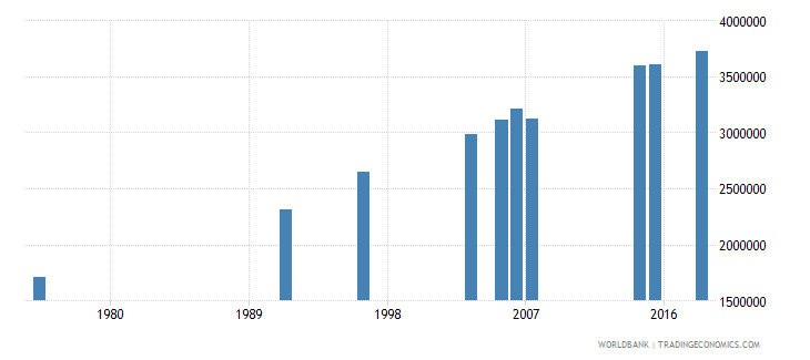 burkina faso adult illiterate population 15 years female number wb data