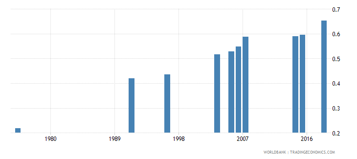 burkina faso adult literacy rate population 15 years gender parity index gpi wb data