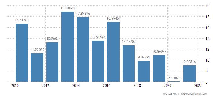 burkina faso agricultural raw materials exports percent of merchandise exports wb data