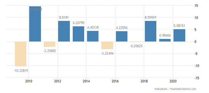 burkina faso agriculture value added annual percent growth wb data