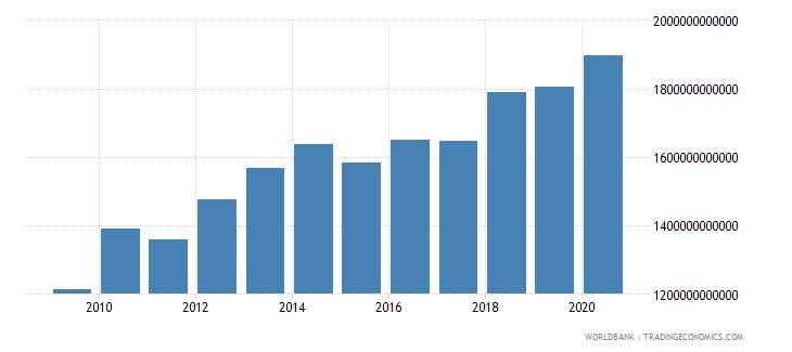 burkina faso agriculture value added constant lcu wb data