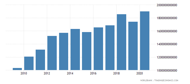 burkina faso agriculture value added current lcu wb data