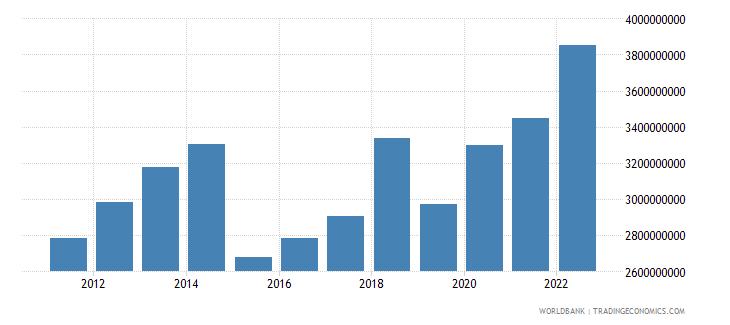 burkina faso agriculture value added us dollar wb data