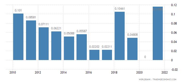 burkina faso air transport freight million ton km wb data