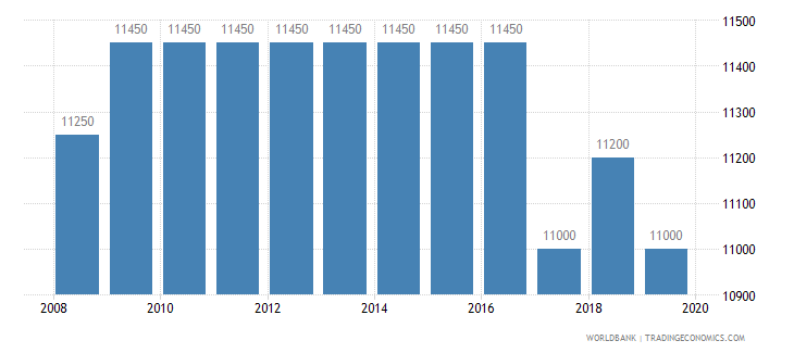 burkina faso armed forces personnel total wb data