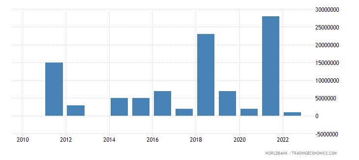 burkina faso arms imports constant 1990 us dollar wb data