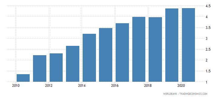 burkina faso atms per 100000 adults gfd wb data