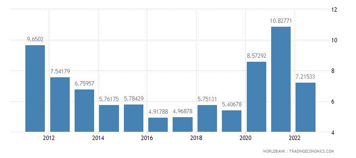 burkina faso bank liquid reserves to bank assets ratio percent wb data