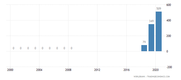 burkina faso battle related deaths number of people wb data