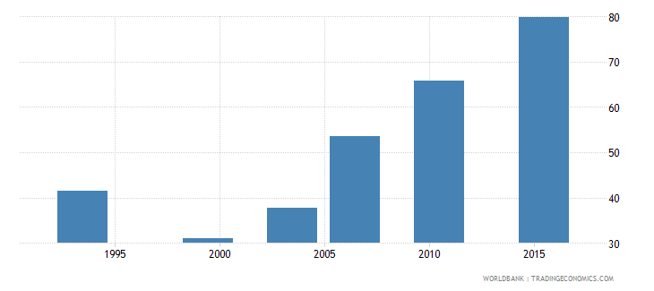 burkina faso births attended by skilled health staff percent of total wb data
