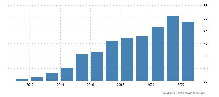 burkina faso broad money percent of gdp wb data