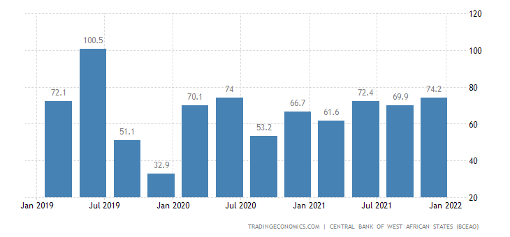 Burkina Faso Capacity Utilization